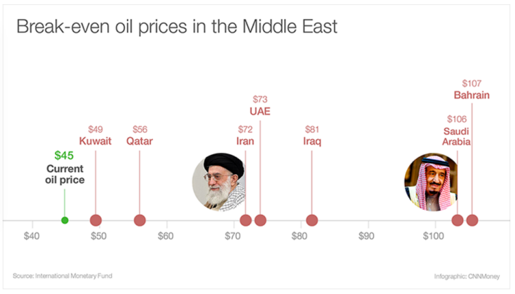 POST_Breakeven prices oil.png