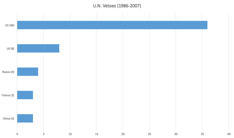 POST_UN veto 1986-2007.png