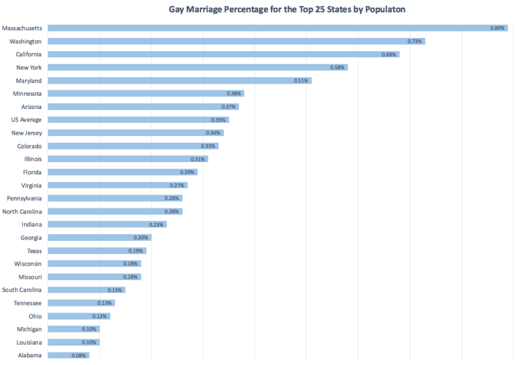 Gay marriage % for top 25 states.png