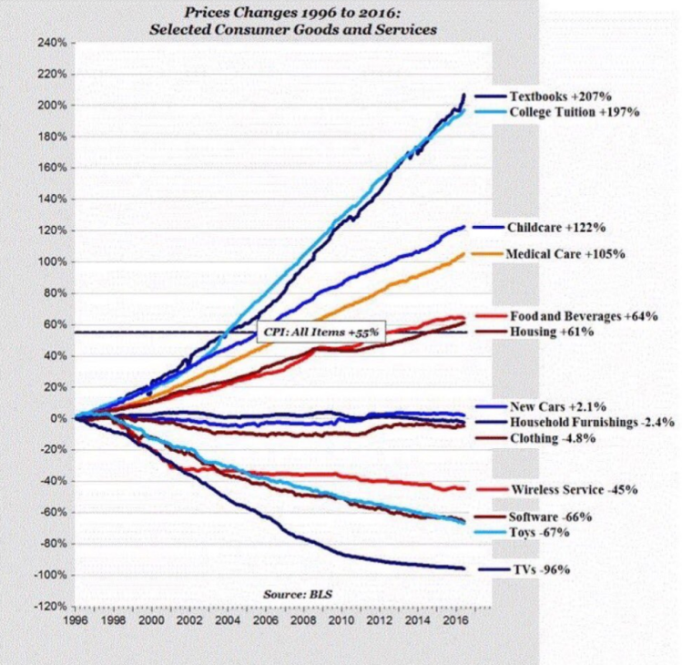 Price changes 20 years.png