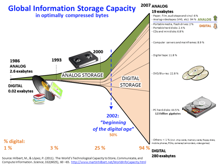 Analog Digital Storage.png
